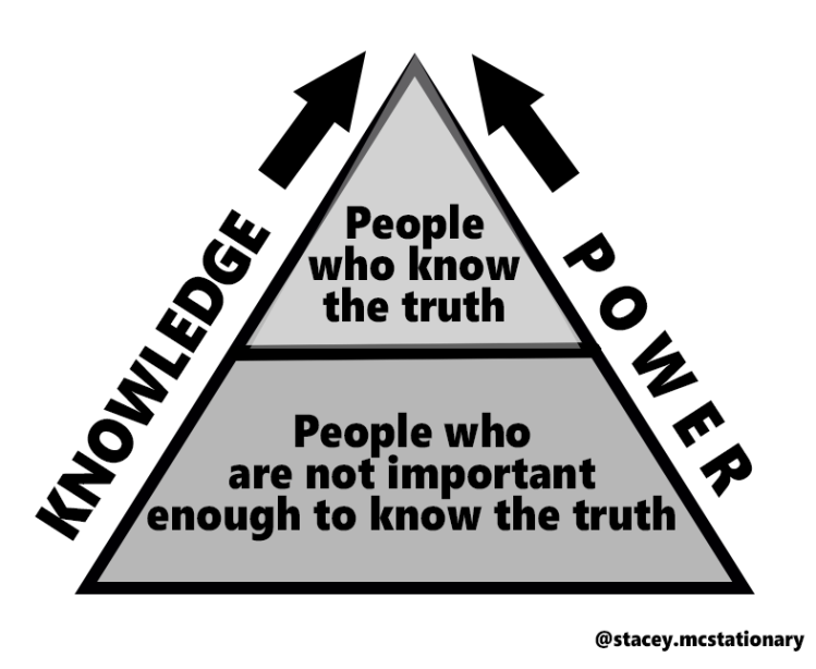 knowledge differential pyramid