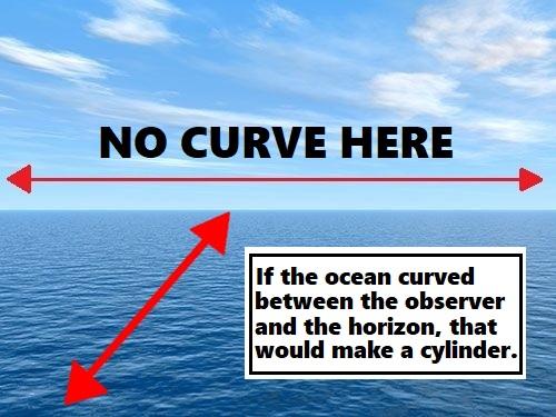ocean horizon x axis z axis 2