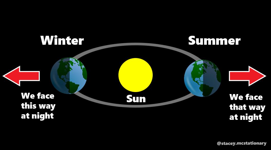 if we were orbiting simple 2.7