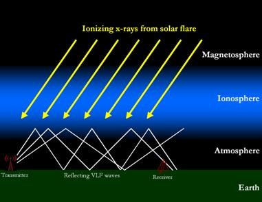 ionosphere rays.jpet