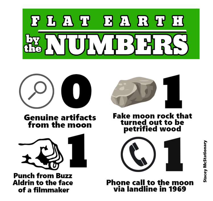 moon hoax by the numbers