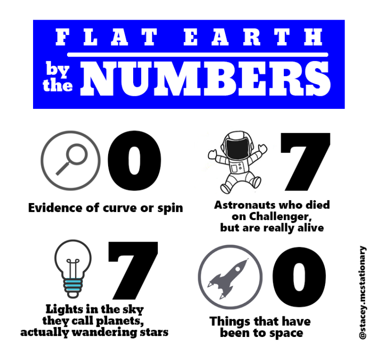 flat earth numbers 2
