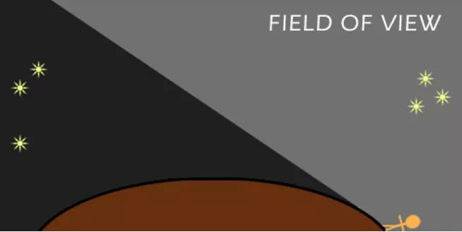 field of view round flat earth