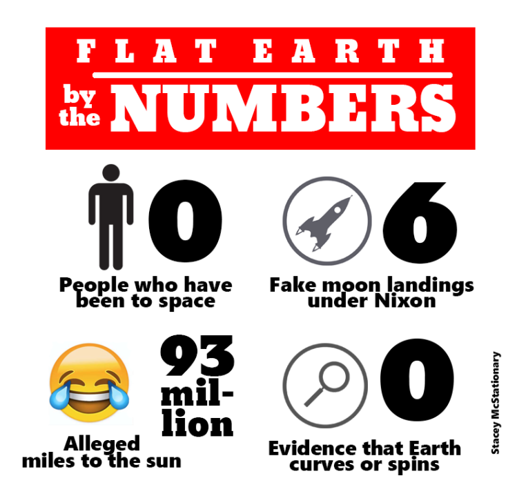 flat earth numbers 4 red